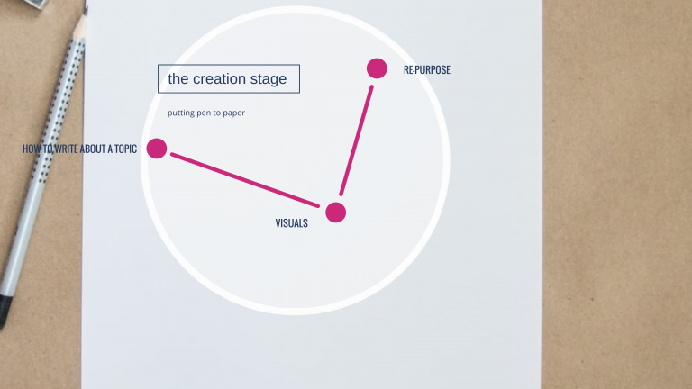Content Creation - The Creation Stage